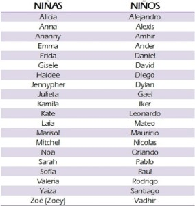 Nombres para Bebé